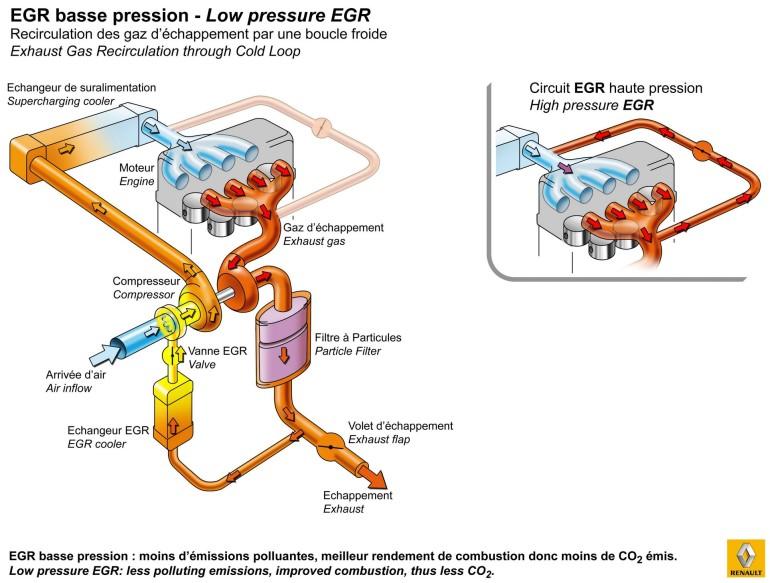 Renault Energy dCi 130-schema