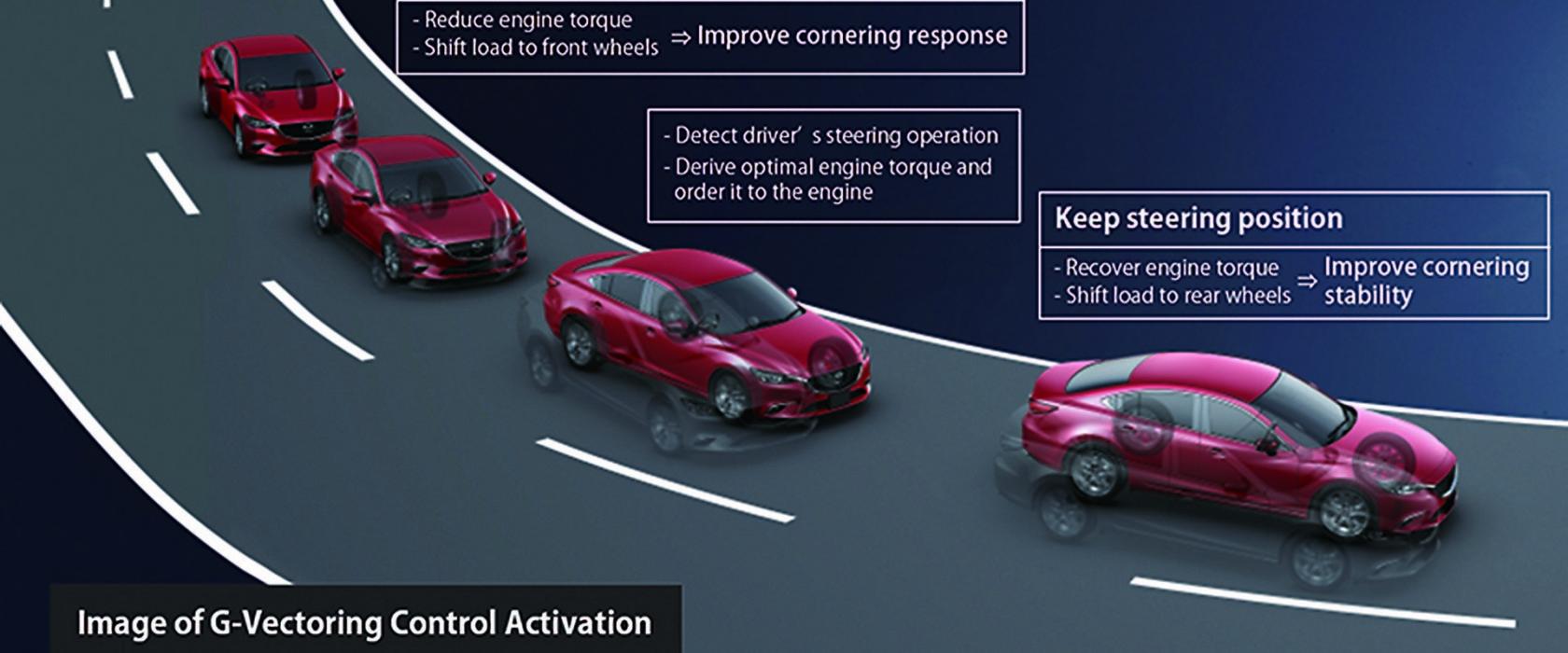 MazdaGVectoringControl-apertura