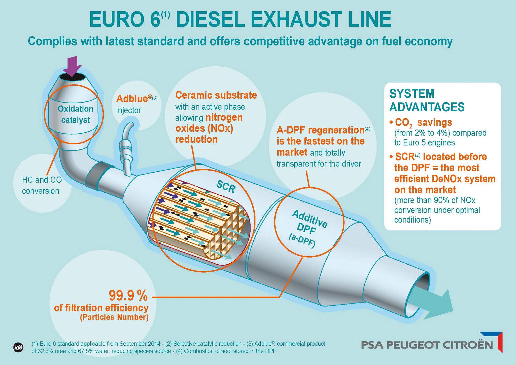 L Iniezione D Urea Come Funziona Il Motore Diesel Euro6