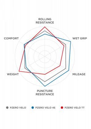 Pirelli PZero Velo diagramma performance
