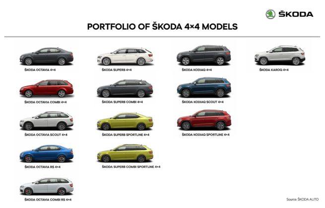 Tutti i modelli Škoda 4X4 nelle diverse varianti 2018